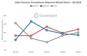 Counterpoint报告出炉:一加斩获2018全年印度高端手机市场销量第一