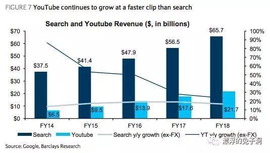 Barclays对谷歌搜索广告和Youtube广告收入的预估
