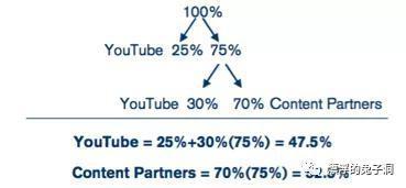 2009年时的广告收入分成模式