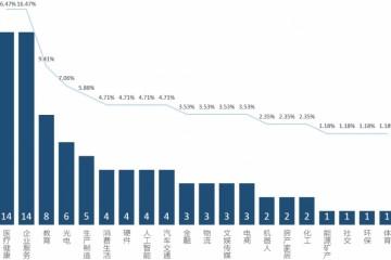 创投周报Vol.58美股触底上升一级商场投融资迎来大迸发以及10个值得重视的前期项目