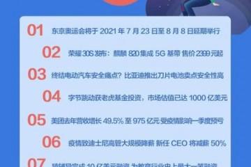 东京奥运会延期日程敲定;荣耀30S发布2399元买5G手机