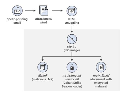 微软建议客户积极采纳云技术以应对Nobelium网络攻击