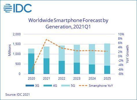 IDC预计2022年5G安卓设备的平均售价跌破400美元