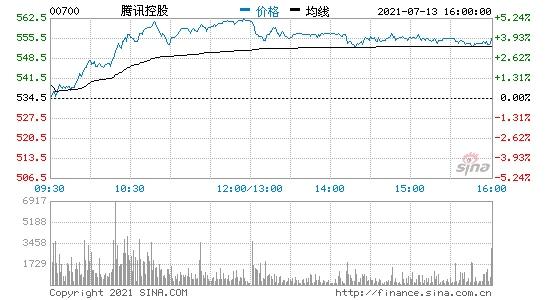 腾讯港股盘中拉升上涨超4%市值达5.34万亿港元