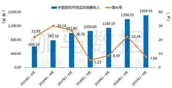 报告上半年中国游戏市场实际销售收入1504.93亿元同比增长7.89%