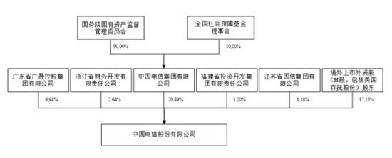 中国电信IPO拟发超百亿股创近11年来新高引入绿鞋机制股价稳了