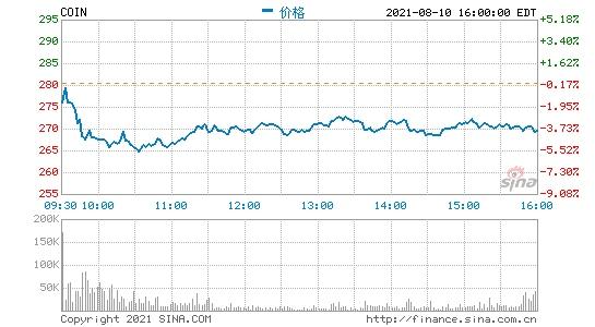 Coinba<em></em>se第二季度营收20.33亿美元净利同比大增49倍